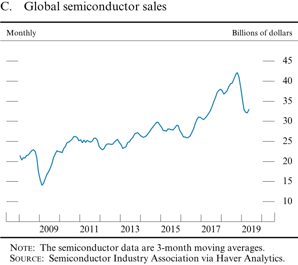 Global SemiConductor Sales