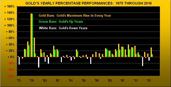 Gold Yearly Percentage Performance 1975-2016