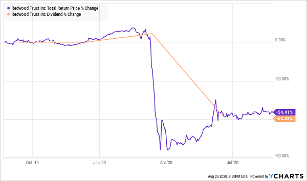 RWT-Dividend Total Returns Chart