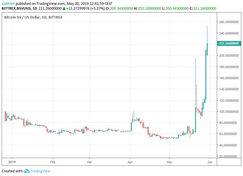 Bitcoin SV 1 Day Chart