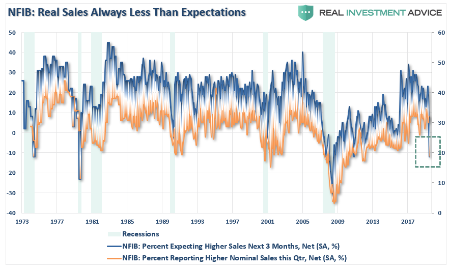 NFIB Sales Expectations