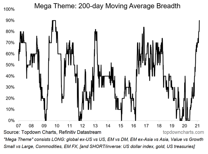 200-Day Moving Average Breadth