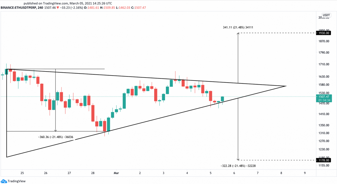 ETH/USD 240-Min Chart