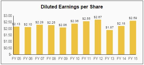 Southern Company Dividend