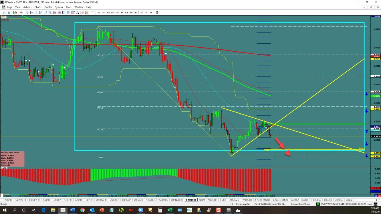 GBP/NZD Triangle Break? | Investing.com
