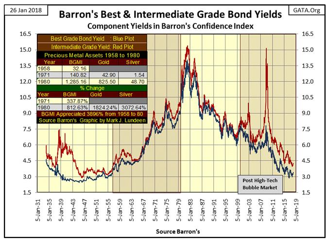 Barron's Best & Intermediate Grade Bond Yield