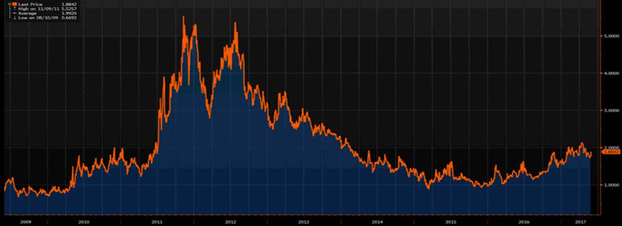 Italy-German 10yr Yield Spread