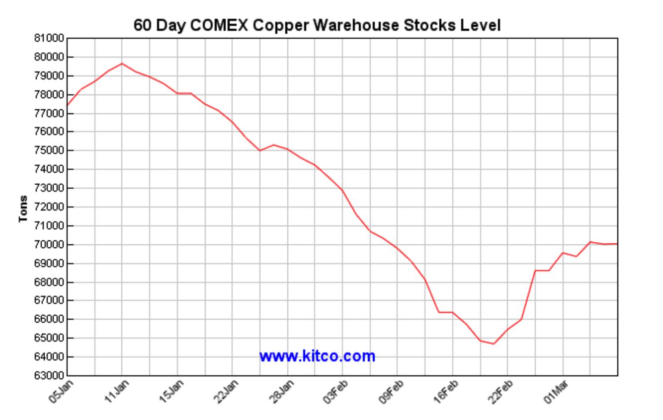 60 Day COMEX Copper Warehouse Stocks Level