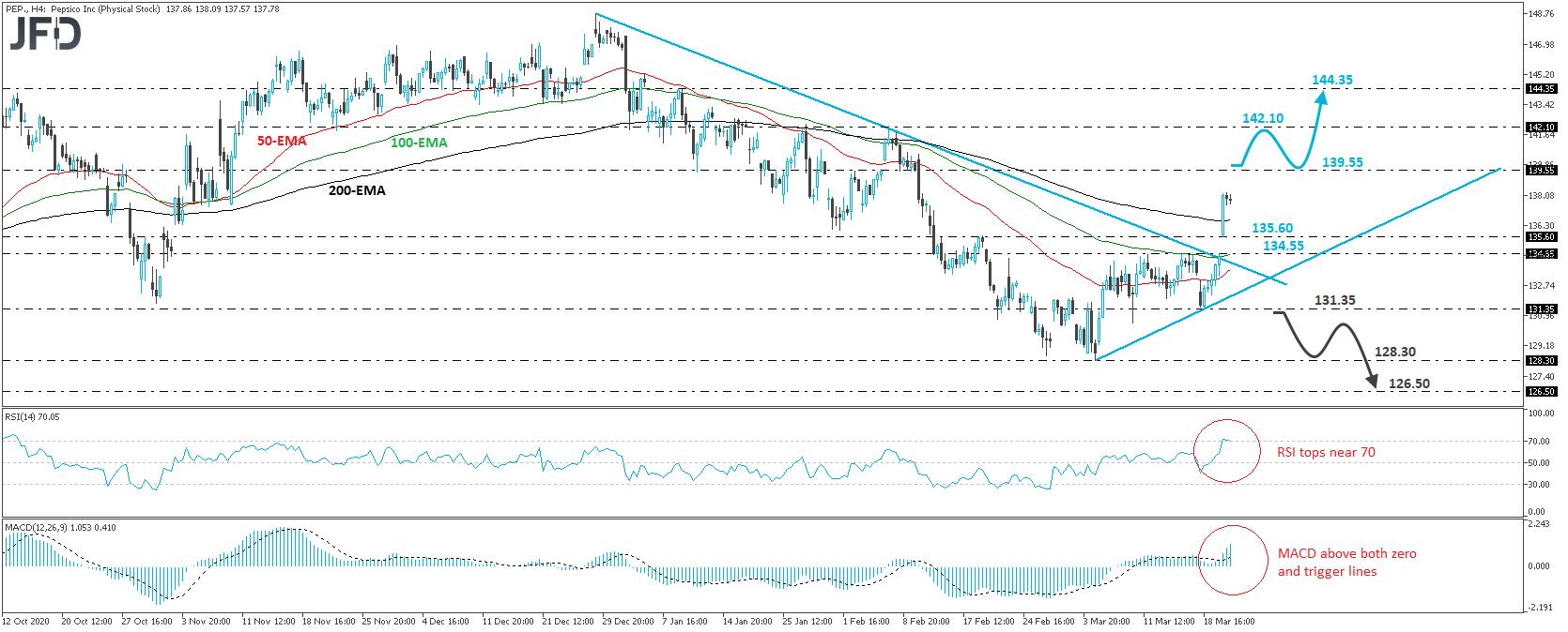 Pepsi stock 4-hour chart technical analysis