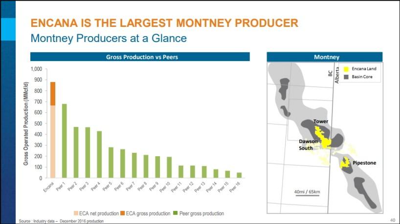 Encana: Largest Montney Producer