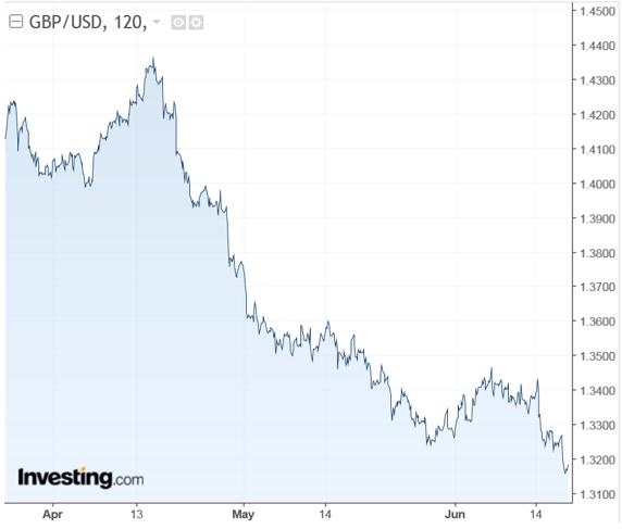 GBPUSD 120 Minute Chart