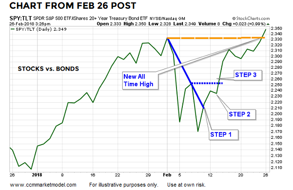 Stocks (SPY) Vs. Bonds (TLT)