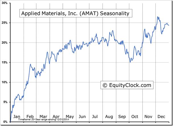 Amat stock options
