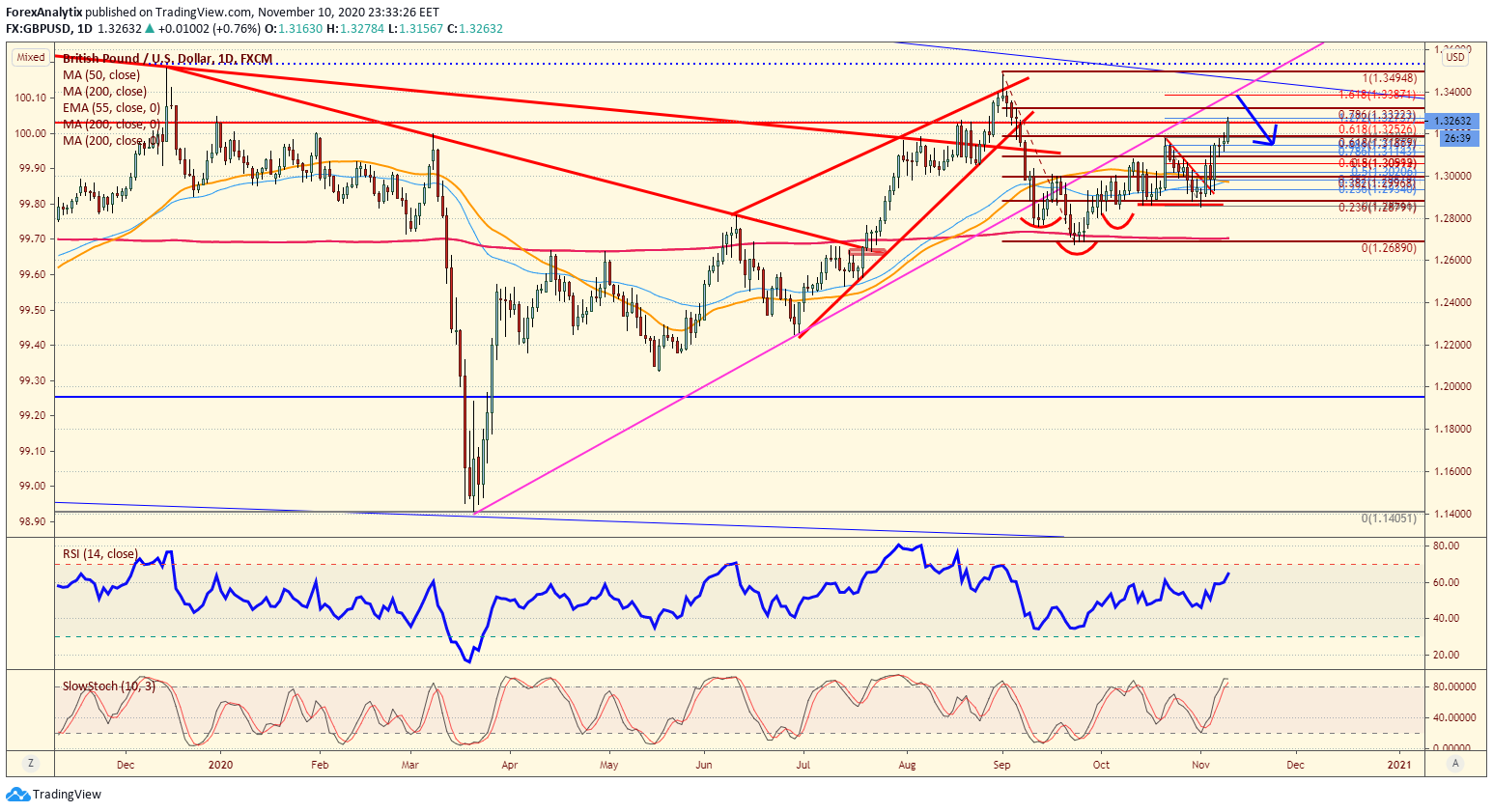 Chart Of The Day GBP/USD