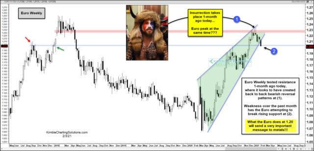 Euro Weekly Chart.
