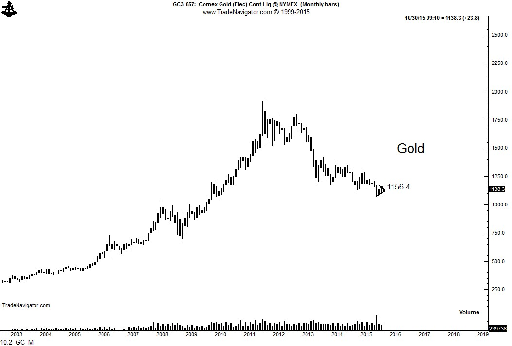 Gold Monthly 2003-2015