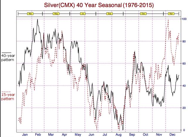 Silver 40 Yr Seasonal Chart