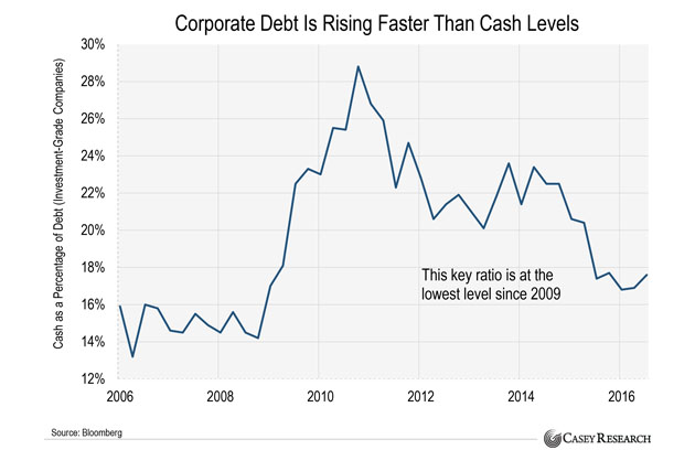 Corporate Debt Is Rising Faster Than Cash Levels