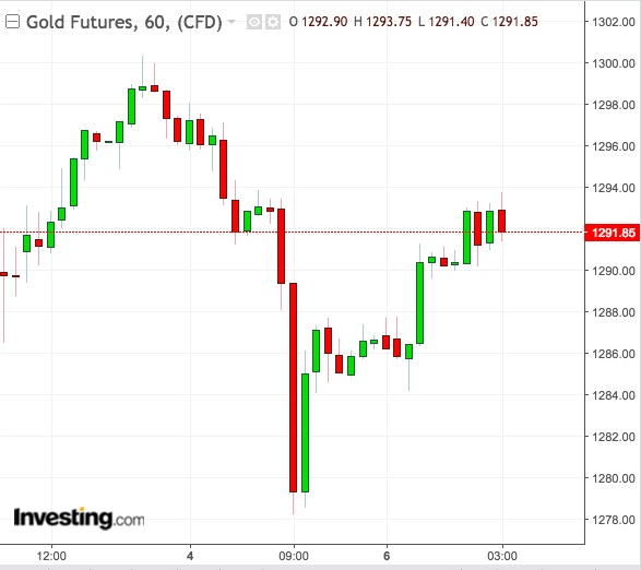 Gold 1-Hour Chart