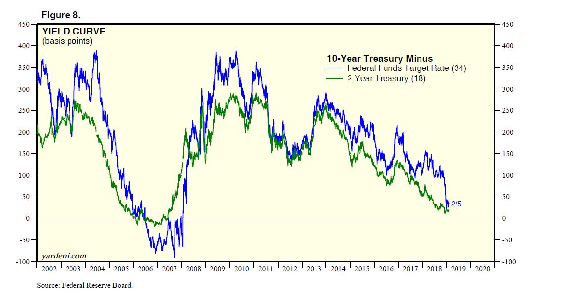 10-Year Treasury Minus