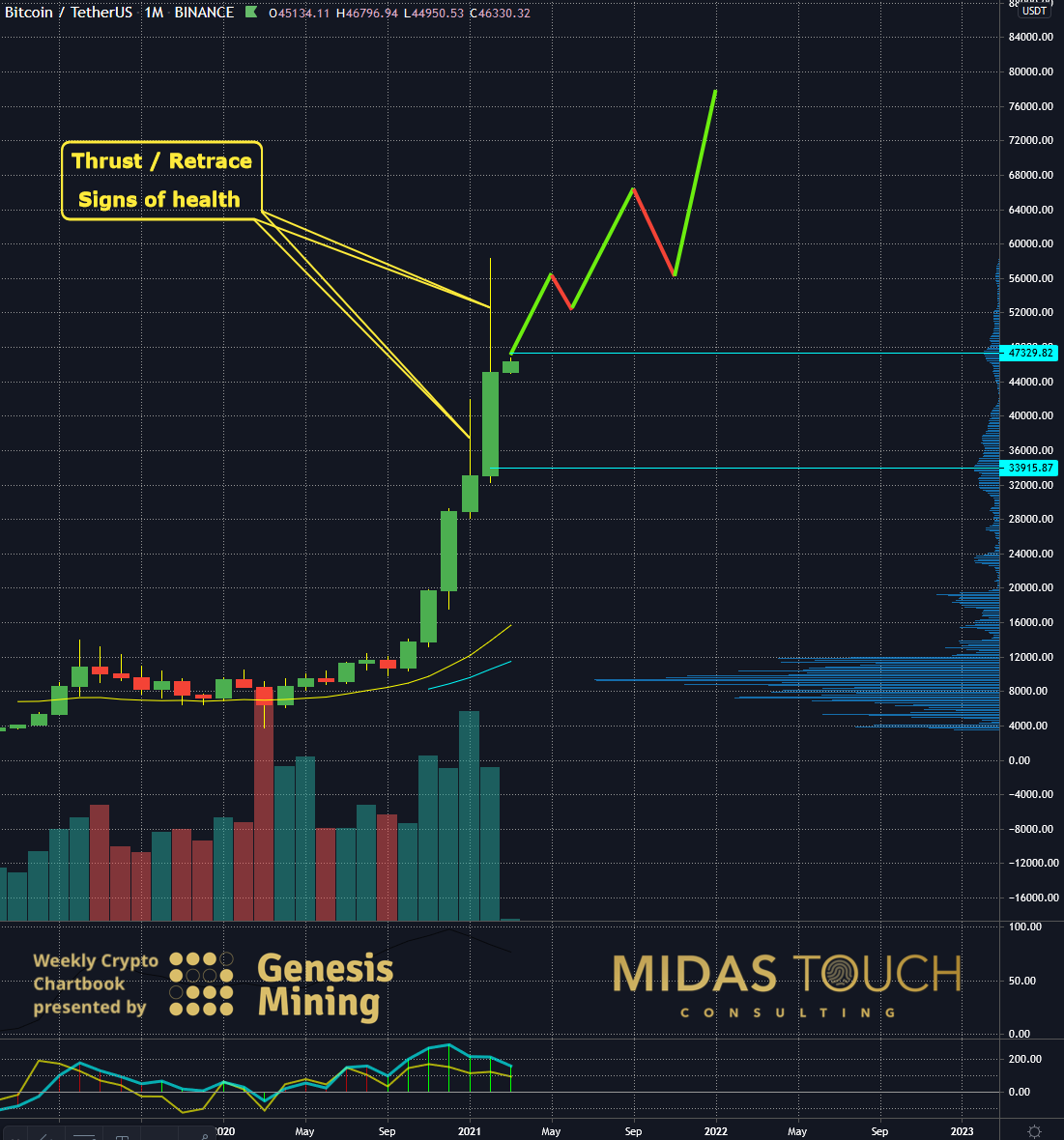 BTC-USD Monthly Chart