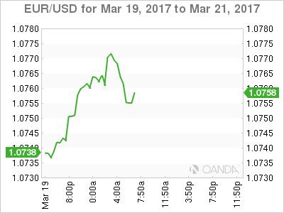 EUR/USD Mar 19 - 21 Chart