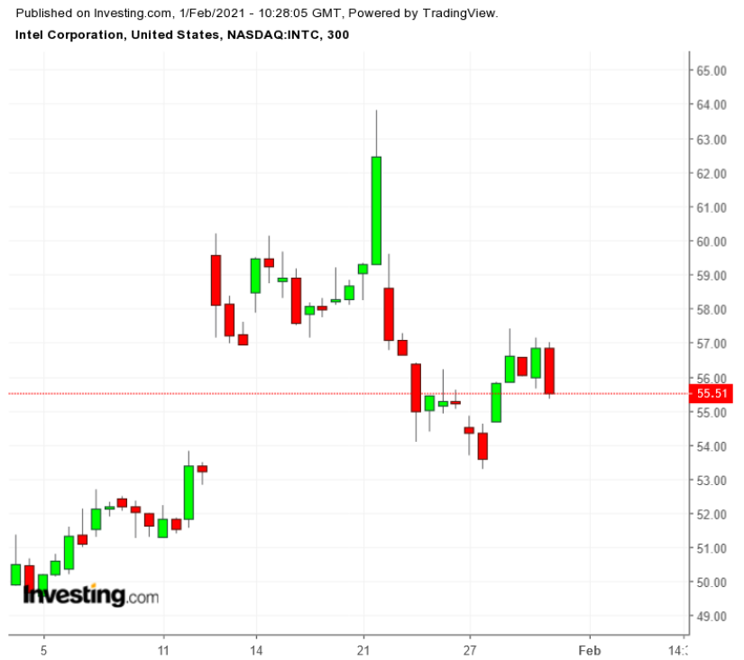 INTC 300 Minute Chart