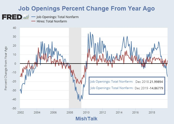 , Steepest 2-Month Plunge In Job Openings Ever, Nice Bitcoins