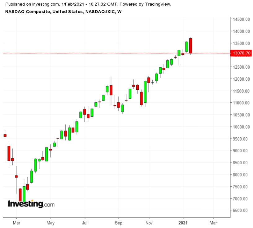 NASDAQ Composite Weekly TTM