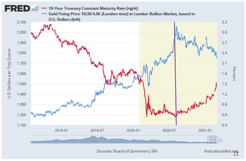 10-Year Treasuries And Gold.