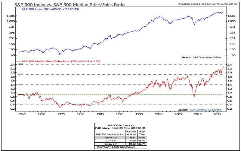 S&P 500 Index vs SPX Median Price/Sales Ratio