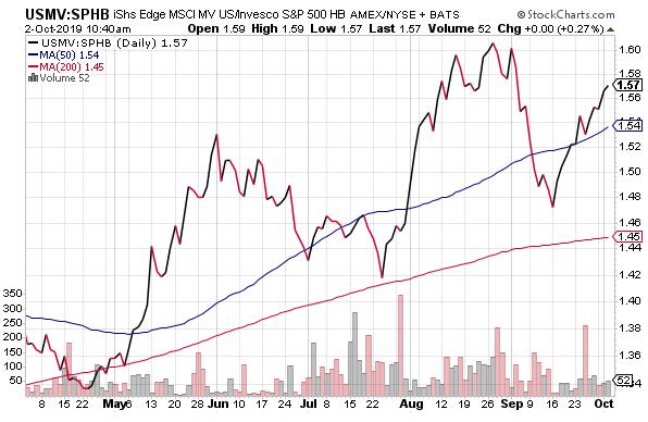 Defensive Vs. Aggressive Stock Positions