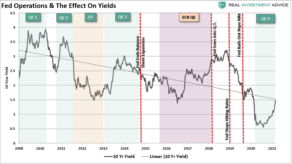 Fed Operations & Effect On Yields