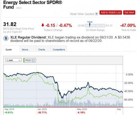 XLE Regular Dividend Chart