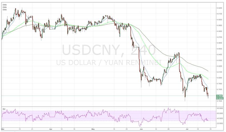 USDCNY 240 Chart