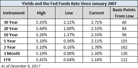 Yields And The Fed Funds Rate
