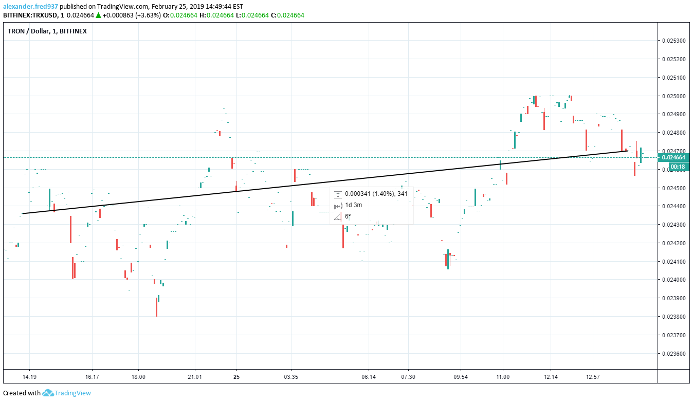 TRON - Dollar 1 Bitfinex
