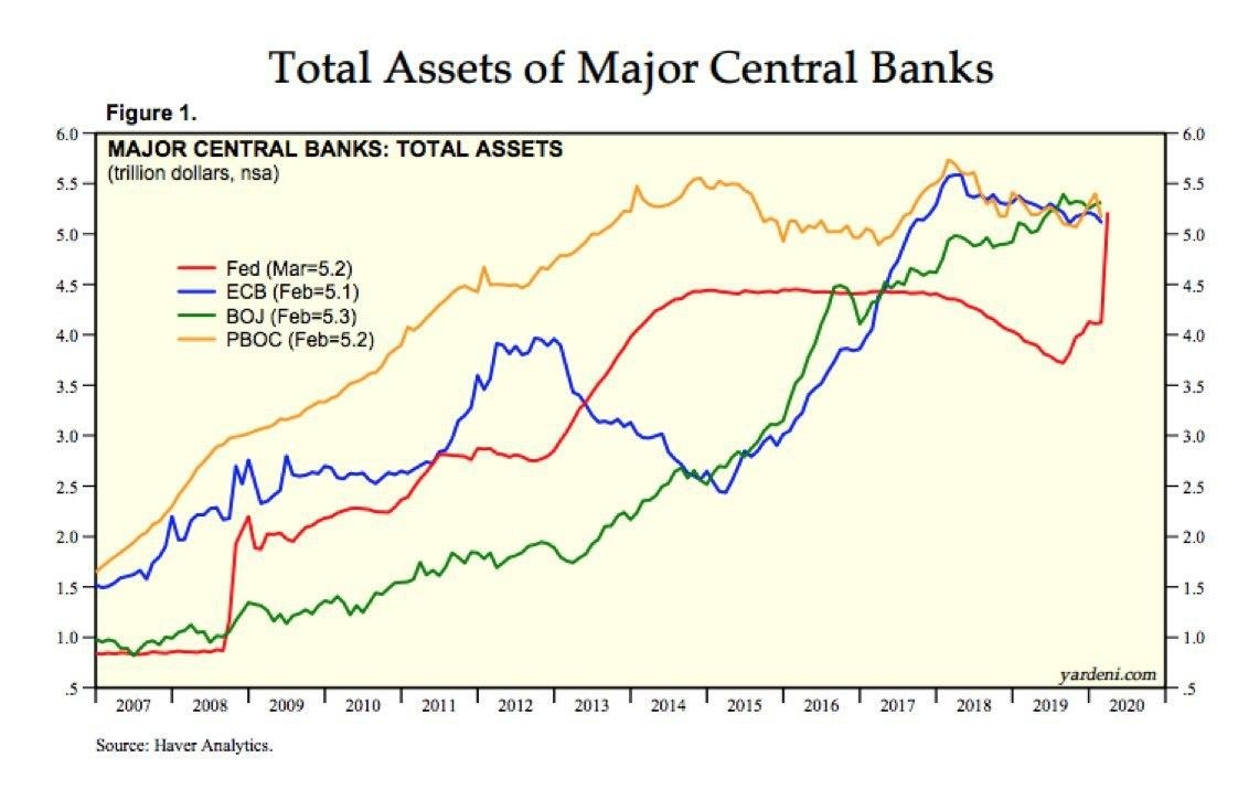 Major central banks balaces surging