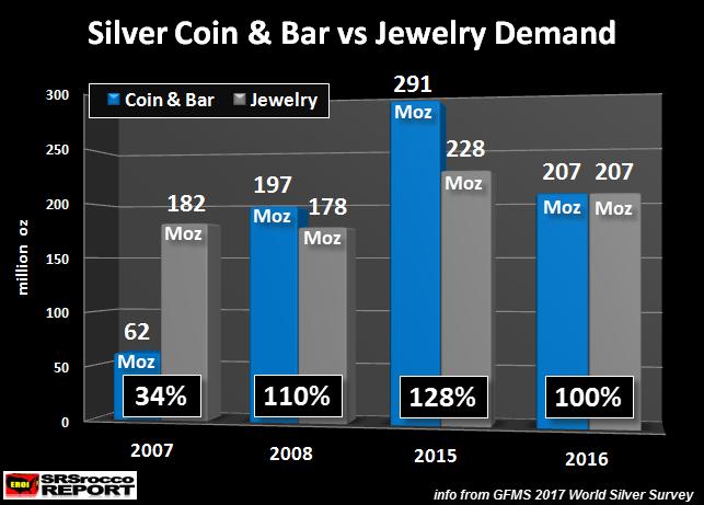 Silver Coin & Bar Vs Jewwlry Demand