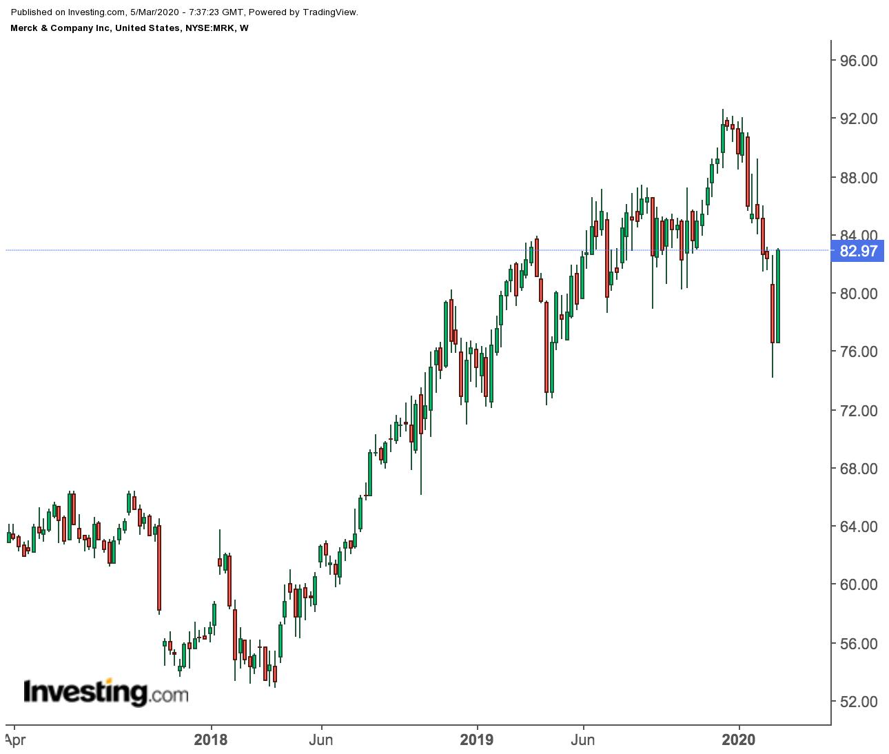 Merck & Co. Weekly Price Chart