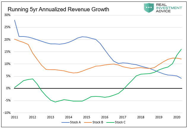 Running 5 Yr Annualized Revenue Growth