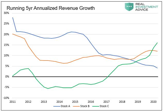 Running 5 Yr Annualized Revenue Growth