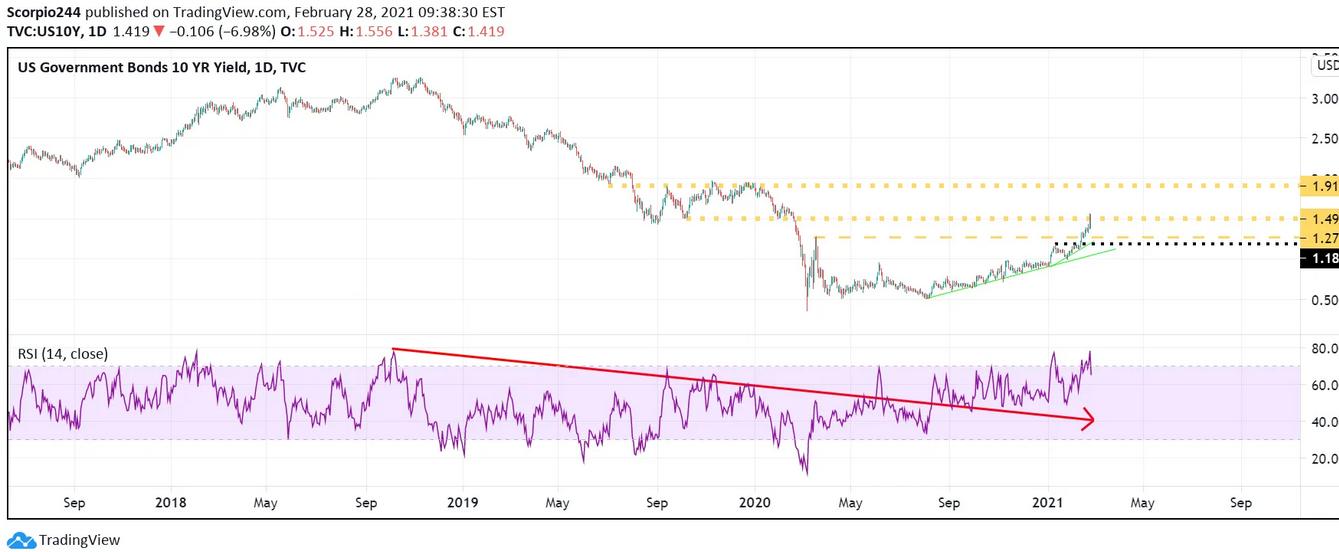 US Govt Bonds 10 Yr Yield Daily Chart
