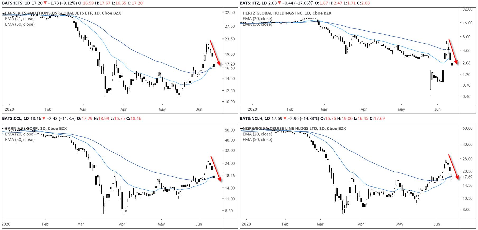 Stocks Daily Charts