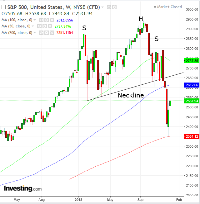 SPX Weekly 2017-2019