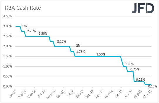 RBA rates