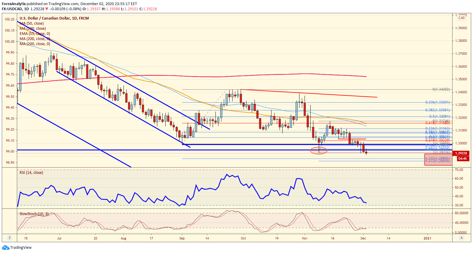 USD/CAD Daily Chart.