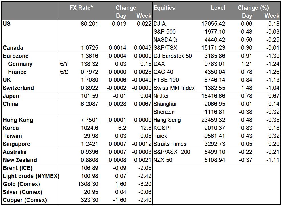Market Summary Chart