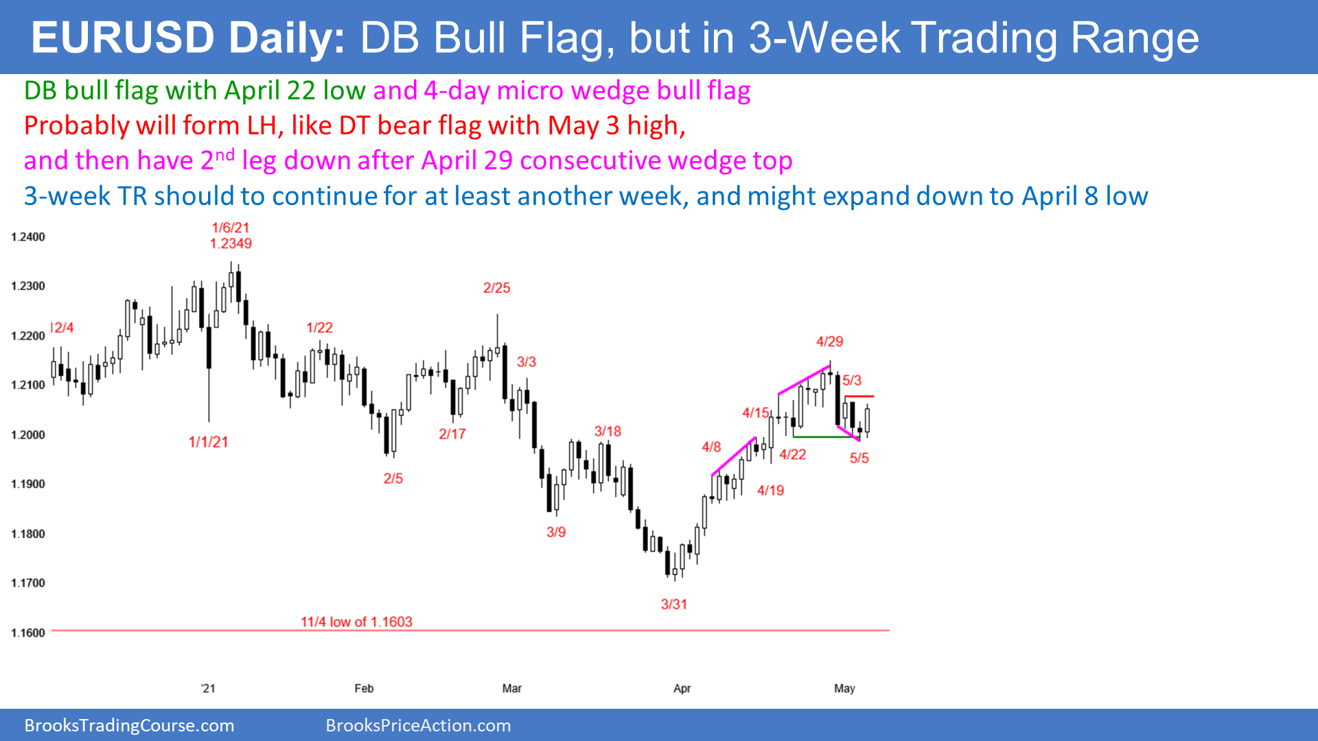 EUR/USD: DB Bull Flag, Strong Breakout Probable