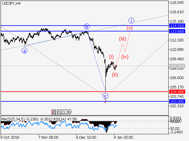 USD/JPY: Wave analysis and forecast for 11/01/2019 – 18/01/2019